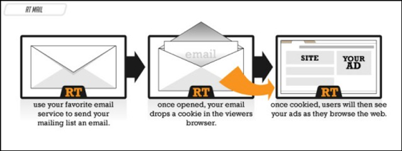 Graphic showing steps to set up email retargeting