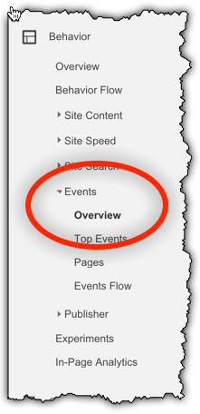 Google Analytics Events Report