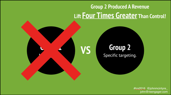 Group 2 produced a revenue lift FOUR times greater than Group 1
