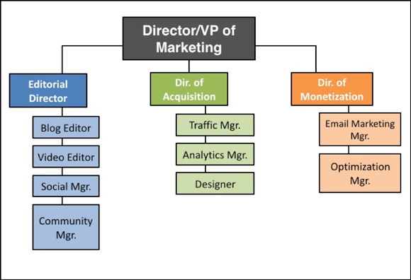 marketing systems structure for penton For purposes of the following discussion, the business of penton includes the  business of dm publishing, unless otherwise expressly indicated overview.