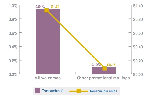 Welcome Email: Revenue Per Email