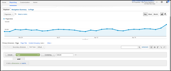 Identifying pages not worth testing in Google Analytics