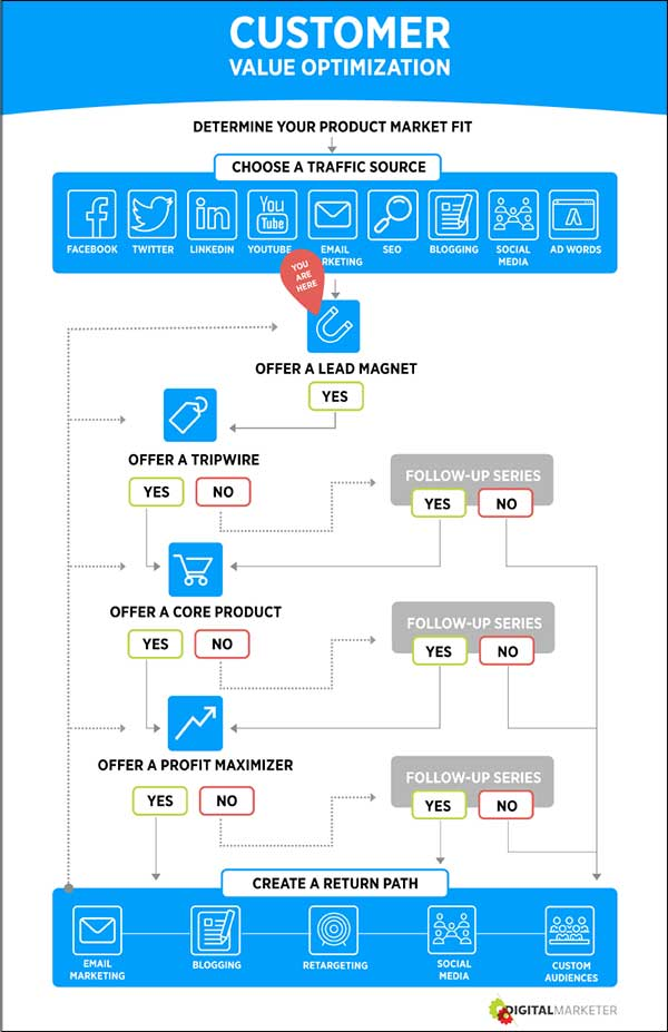 Customer Value Optimization step 3