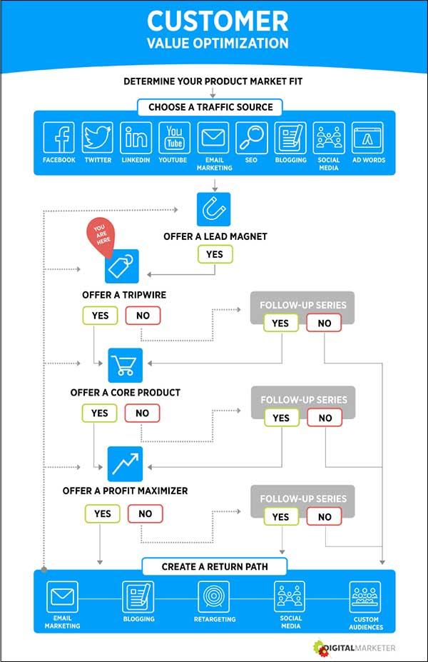 Customer Value Optimization step 4
