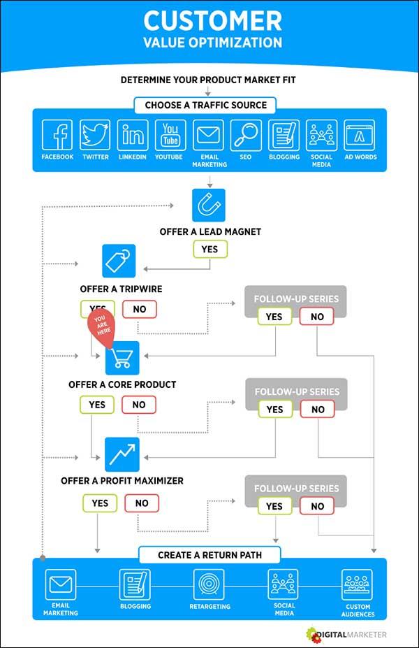 Customer Value Optimization step 5