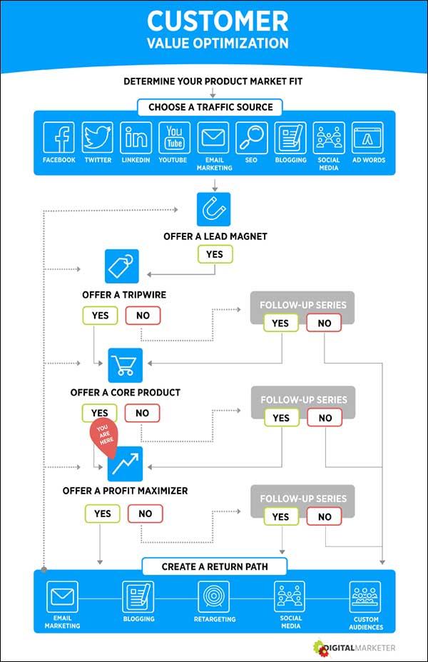 Customer Value Optimization step 6
