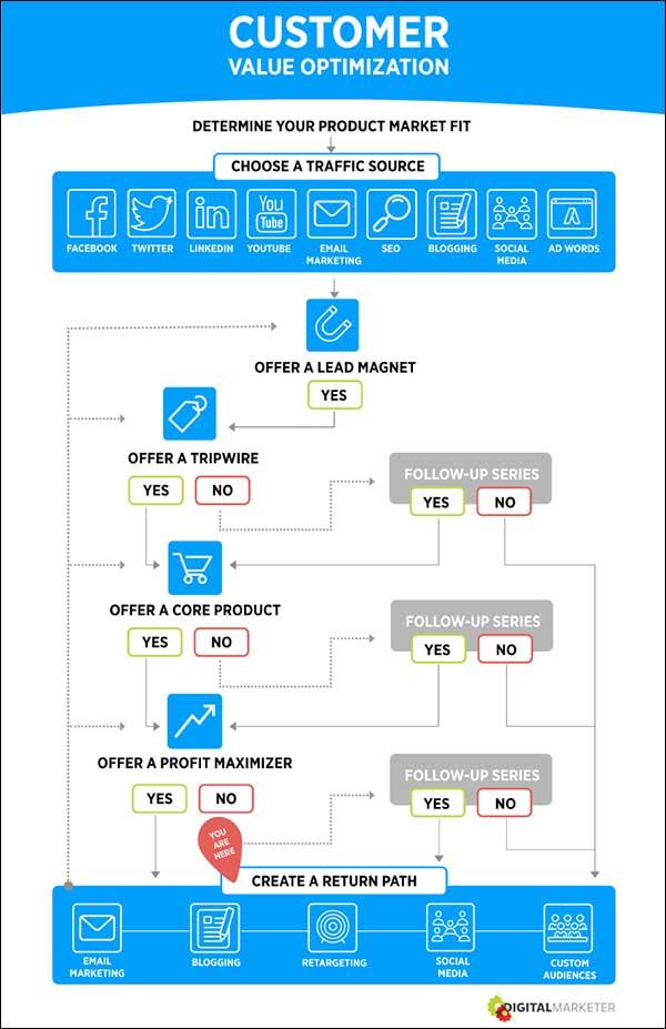 Customer Value Optimization step 7
