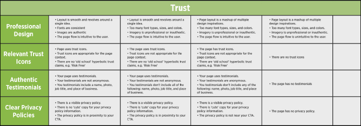 Landing Page Audit Category 3: Trust