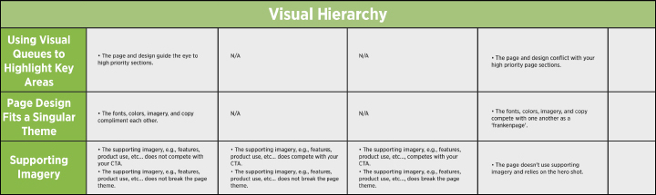 Landing Page Audit Category 4: Visual Hierarchy