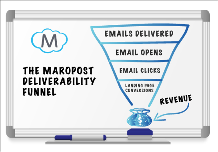 maropost-email-deliverability-img2