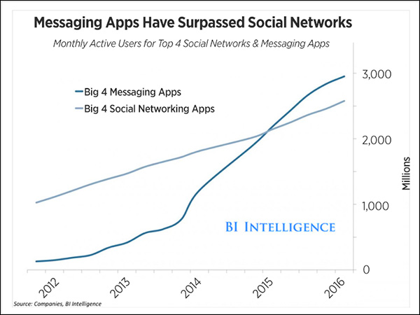 Chart from Business Insider showing that at the beginning of 2015, monthly usage of the top four messaging apps surpassed usage of the top four social networks.