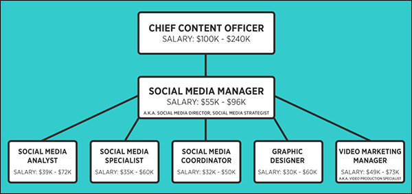 A possible company organization chart for the social media marketing team.