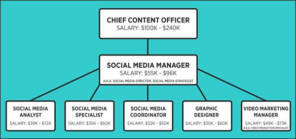 Configuration Management Specialist Salary - ziprecruiter.com