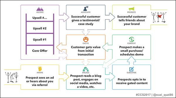 DigitalMarketer's Customer Value Journey