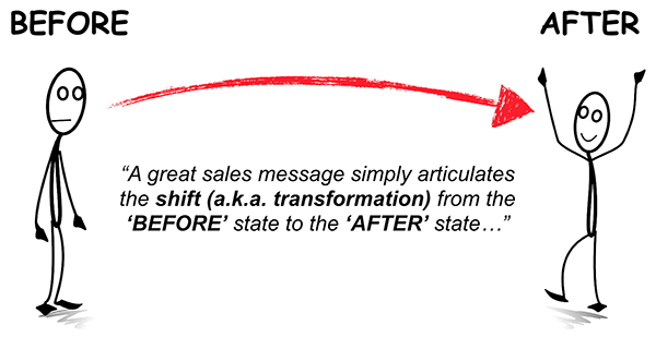 Use your ad copy to communicate how your offer transforms the customer from the Before state to the After state.