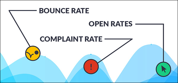 Graphic showing bounce rate, complaint rate, and open rates