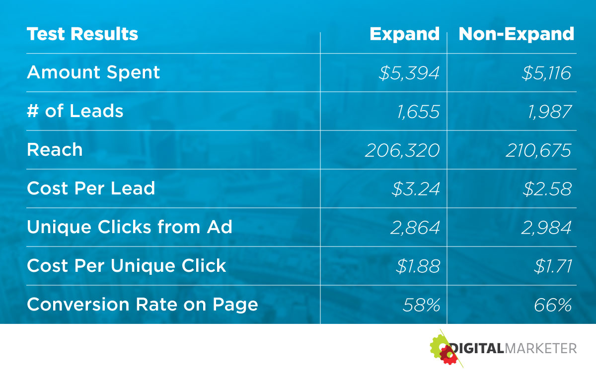 A graph depicting DigitalMarketer's test results for Facebook Targeting Expansion