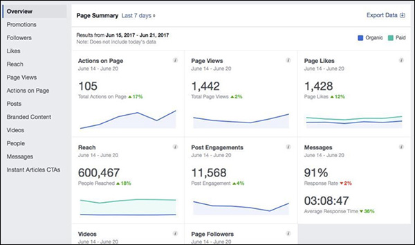 Community Metrics Insights