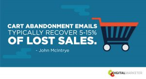 Cart abandonment emails typically recover 5-15% of lost sales. ~John McIntrye