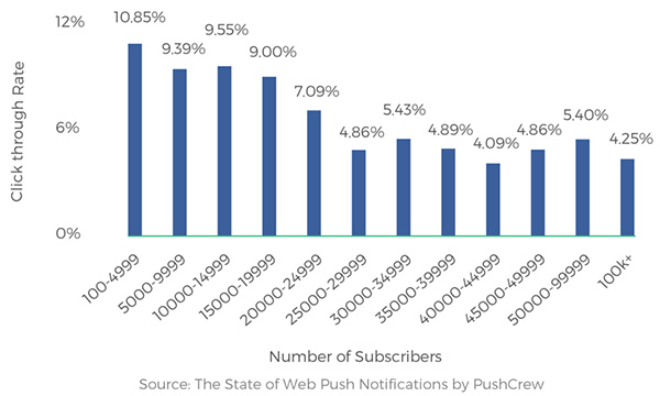 A graph showing push notifications sent to fewer than 5,000 subscribers have an average CTR of 11%