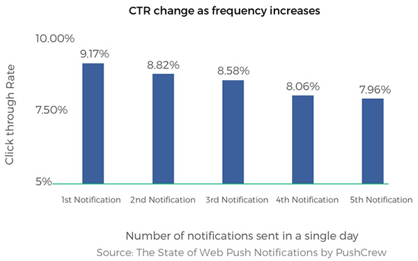CTR of push notifications changes as frequency increases