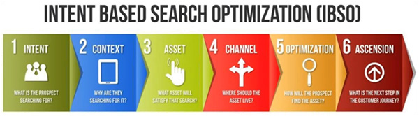 The six steps of intent-based search optimization