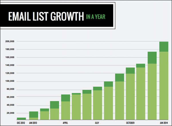 Simple Green Smoothie graph of email list growth from 1,000 in January 2013 to 200,000 in January 2014.