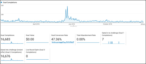 Google Analytics screenshot showing contest signups spiking
