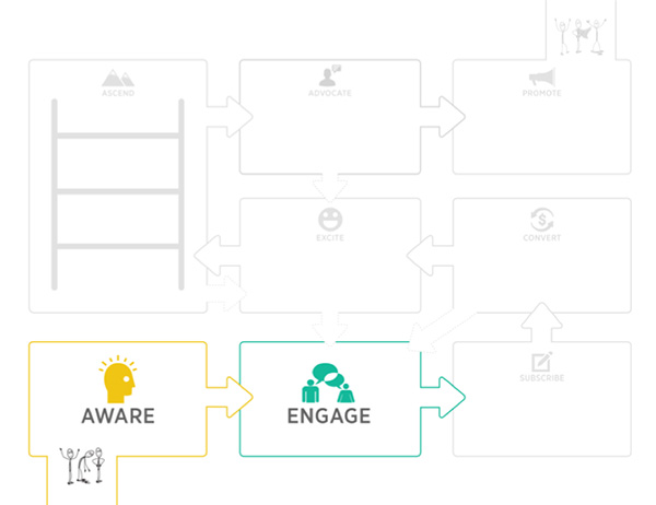 Awareness/Engage Communities meet people at the very beginning of their journey with your brand