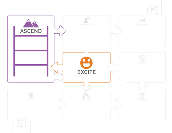 Excite/Ascend Communities meet people after the sale occurs and are primarily made up of customers