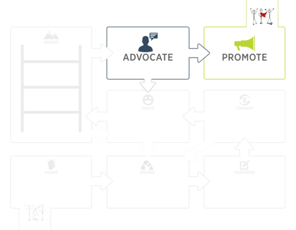 Advocate/Promote Communities meet people at the end of the Customer Value Journey