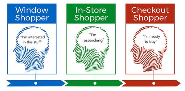 Window shopper, in-store shopper, and checkout shopper