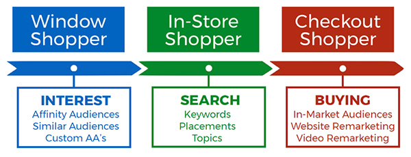 How to set up your campaigns to reach people in all three shopping modes