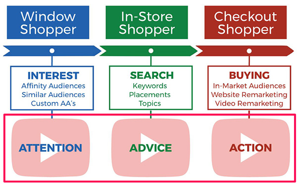 How to create a YouTube ad that is tailored to the specific shopping category a person is in