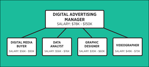 Possible organization chart for a digital advertising team