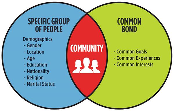 Community Myths Venn Diagram