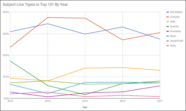 This graph illustrates what messaging our audience responded to most each year, broken down into eight fundamental types of subject lines