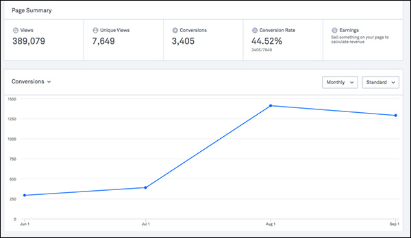 Analytics of the landing page: 44.52% conversion rate
