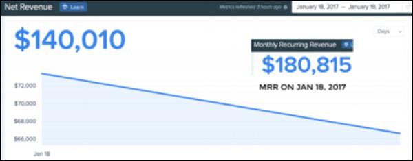 January 2017 sale revenue for Design Pickle