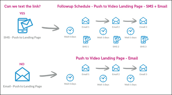 Process map for delivering the video via text or email and the email and text campaign that follows