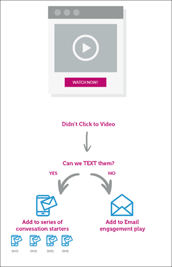 The process if people don't click the video and how to prompt engagement via text or email