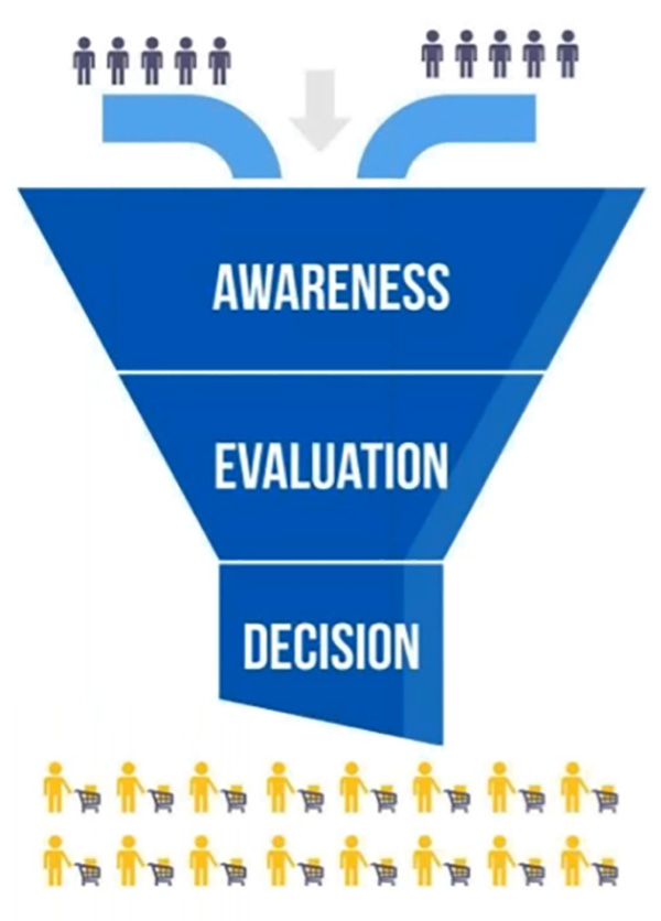 The Shopping Funnel: Awareness to Evaluation to Decision