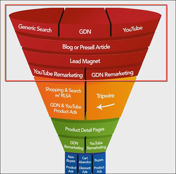 Top of funnel with marketing campaigns