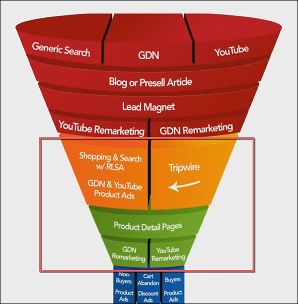 Middle of funnel with marketing campaigns