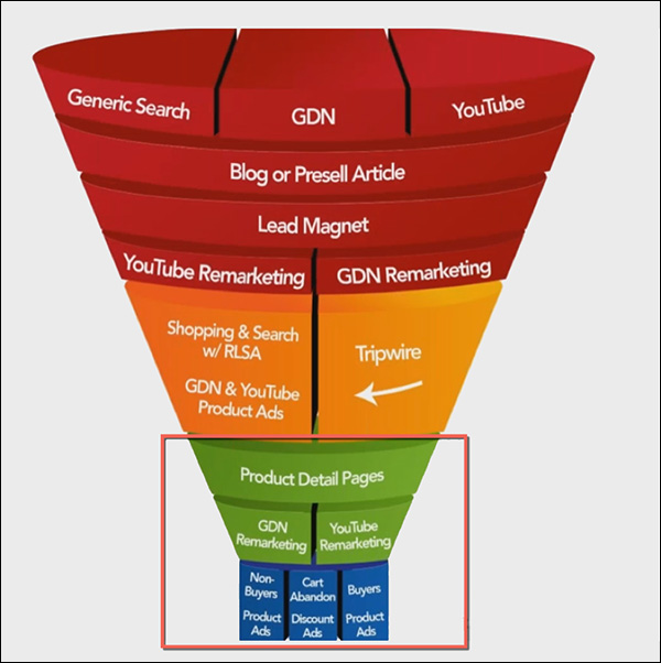 Bottom of funnel with marketing campaigns