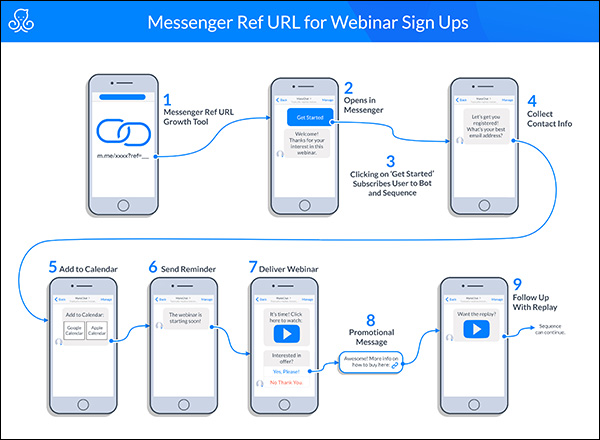 messenger Ref URL for webinar sign ups
