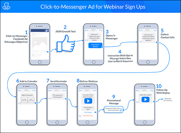 click-to-messenger ad for webinar sign ups