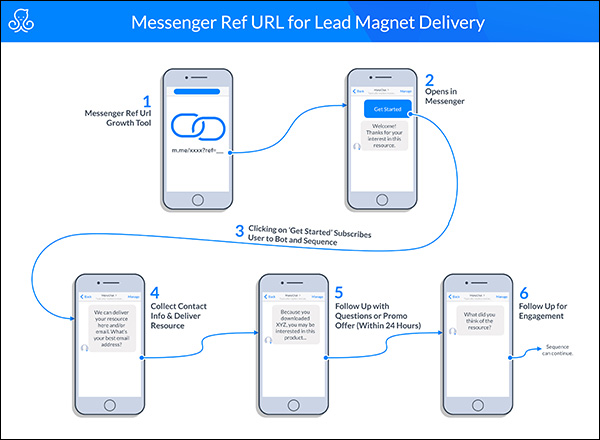 messenger Ref URL for Lead Magnet delivery
