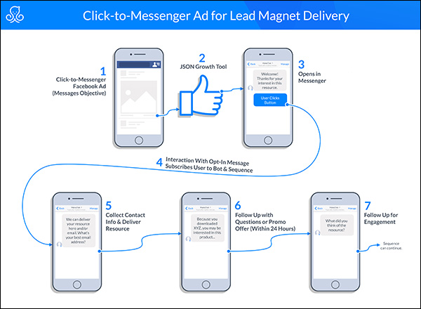 click-to-messenger ad for Lead Magnet delivery