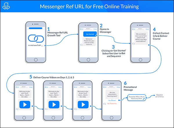 messenger Ref URL for free online training